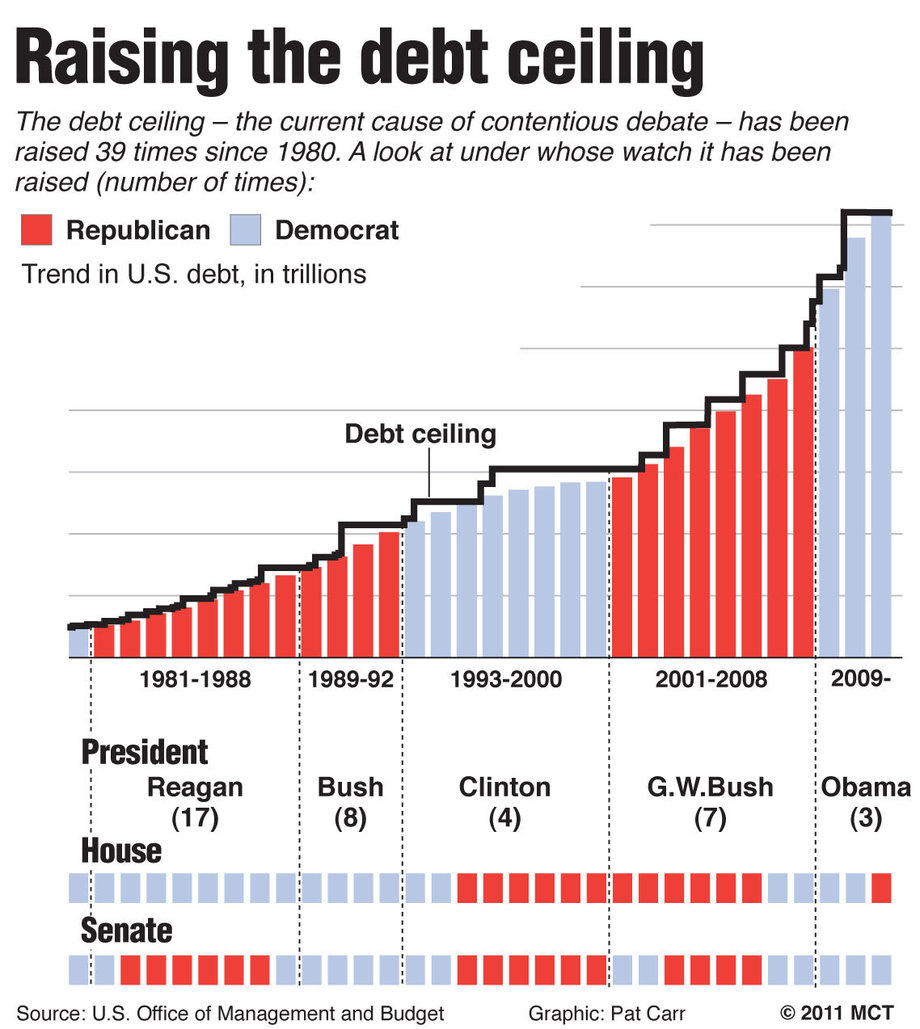 """CHECKMATE"" CONCERNING THE DEBT CEILING DEBATE-RIP GOP"