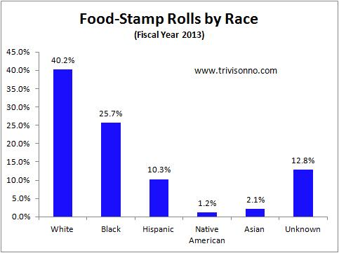 Food-Stamps-Race